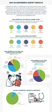 Scleroderma infographic | Scleroderma News Today | infographic portraying results from U.S,-based survey