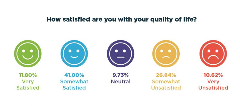 scleroderma survey | Scleroderma News | illustration showing satisfaction with quality of life
